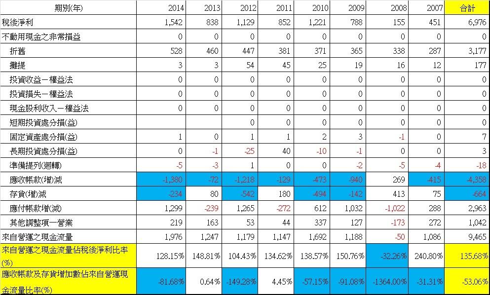 台光電(2383)營運活動現金流量表(年 ~ 合併)