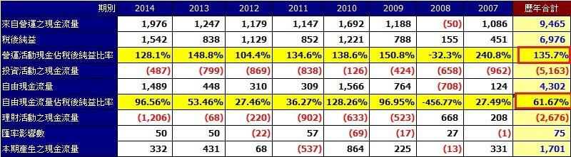 台光電(2383)2007年至2014年現金流量彙總表(合併)