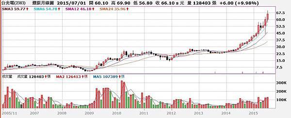 台光電(2383)股價還原權息月K線圖