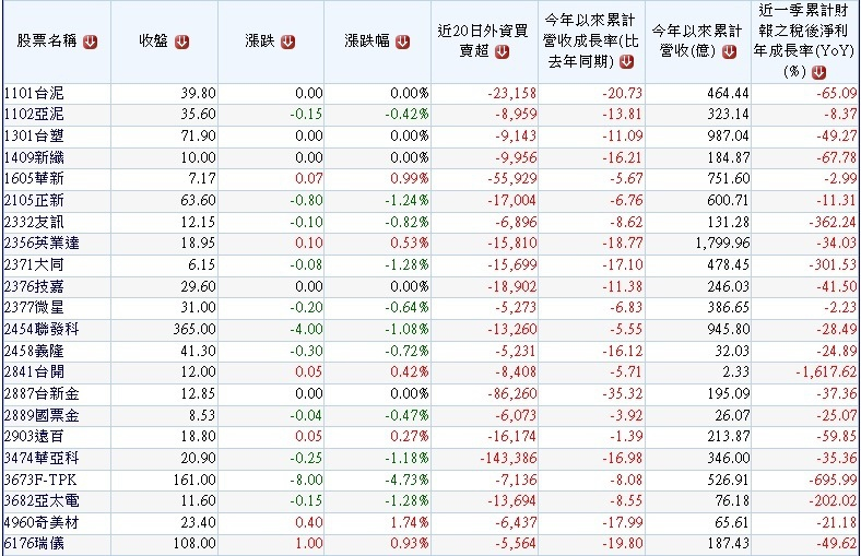 20150720過去20個交易日外資大賣的營收獲利同步衰退股~1