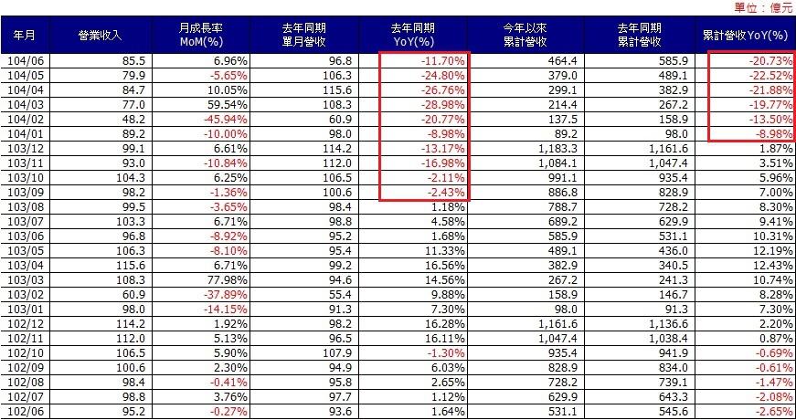 台泥(1101)各月營收統計圖表~1