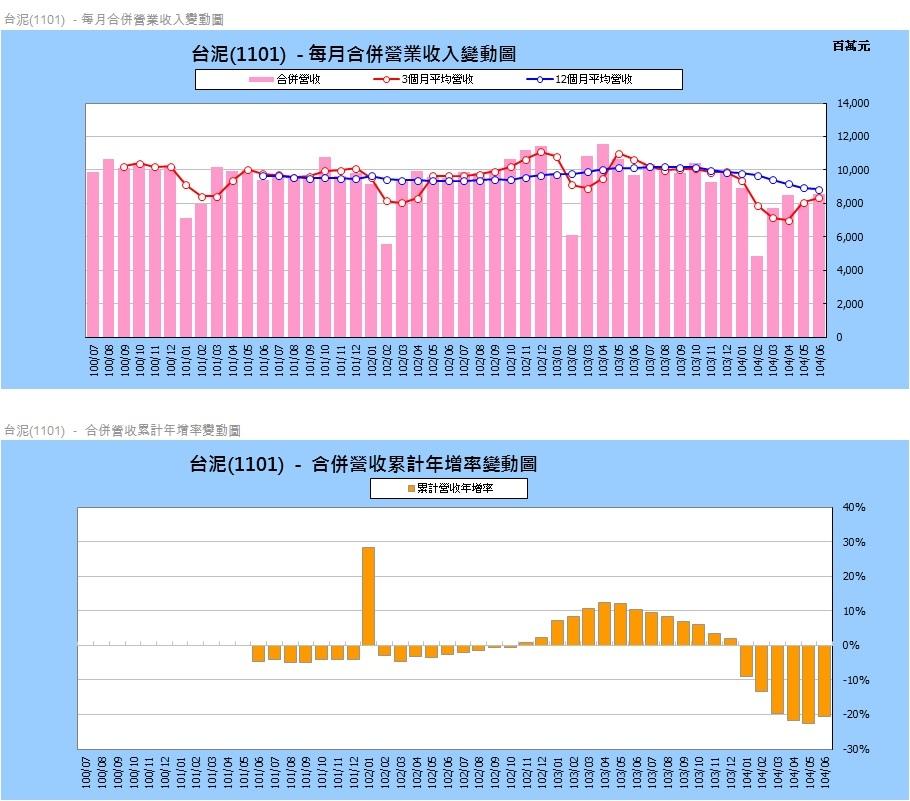 台泥(1101)各月營收統計圖表~2
