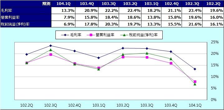 台泥(1101)季度三大獲利指標(合併)