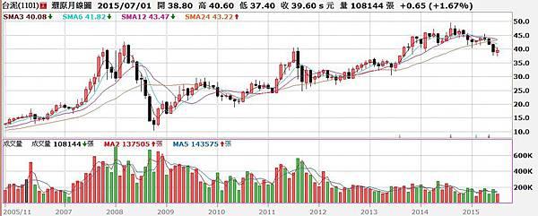 台泥(1101)股價還原權息月K線圖