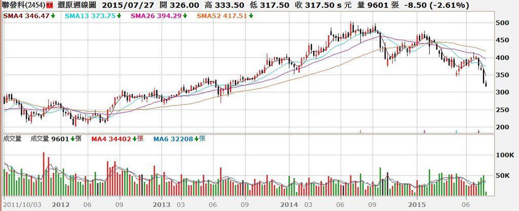 聯發科(2454)股價還原權息周K線圖