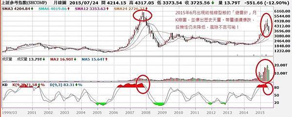 中國上證指數月K線圖