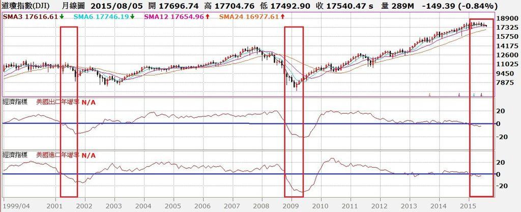 道瓊指數月K線與進、出口年增率走勢對照圖
