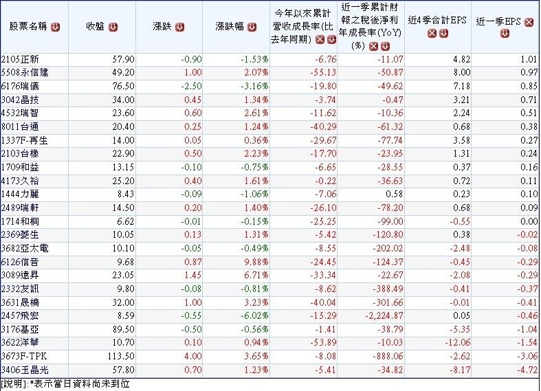 20150804過去二年(2013~2014)股東權益報酬率連續衰退且2015年上半年營收及首季獲利持續衰退之公司 ~1