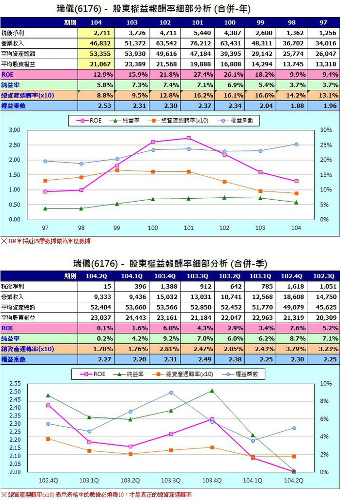 瑞儀(6176)股東權益報酬率細部分析(合併年及季)