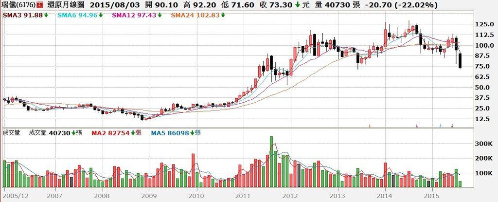 瑞儀(6176)股價還原權息月K線圖