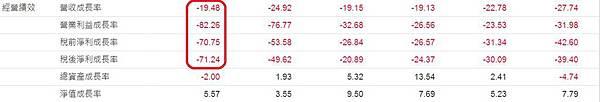 瑞儀(6176)季累計財務比率表~2