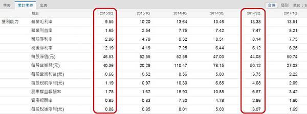 瑞儀(6176)季累計財務比率表~1