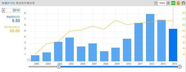 瑞儀(6176)歷年現金股利發放金額~1