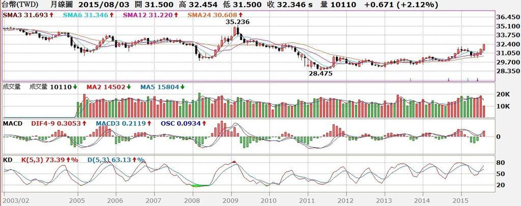 台幣匯率月線圖