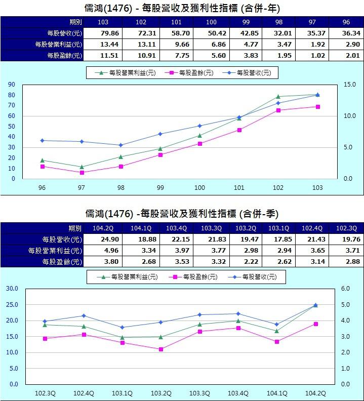 儒鴻(1476)每股營收及獲利性指標(合併)