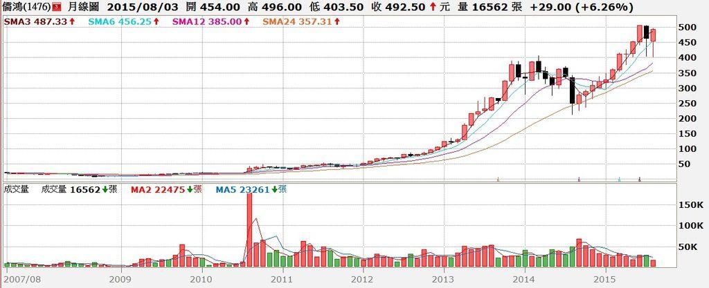 儒鴻(1476)股價月K線圖