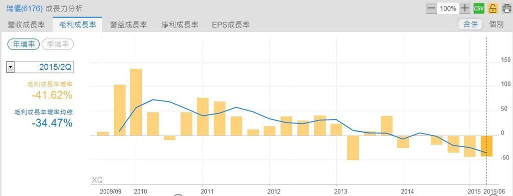瑞儀(6176)營業毛利成長率分析~1