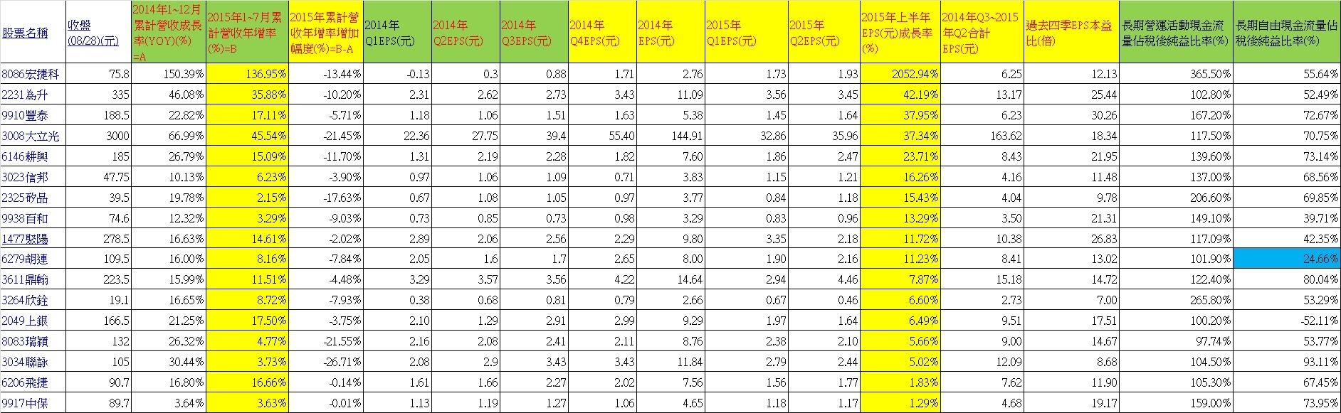 20150830 ~2015觀察股名單中1~7月累計營收正成長但低於2014年營收成長率之公司~1