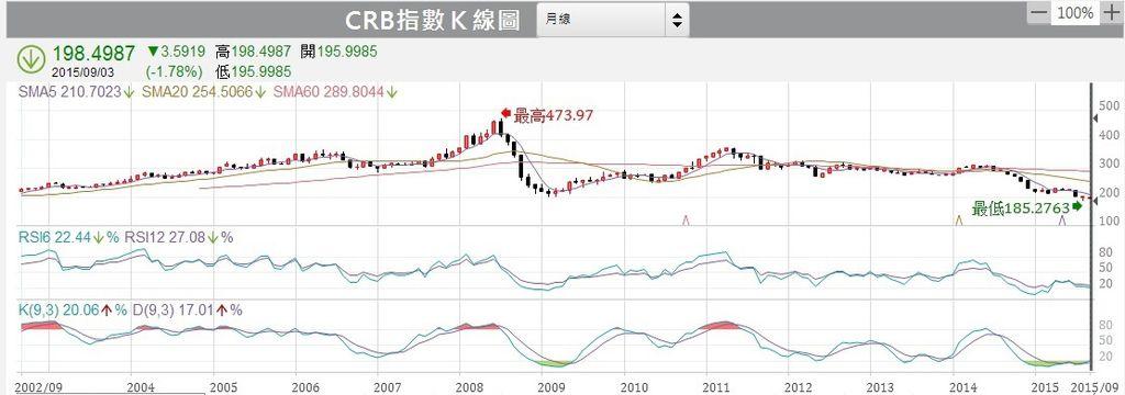 CRB指數月線圖