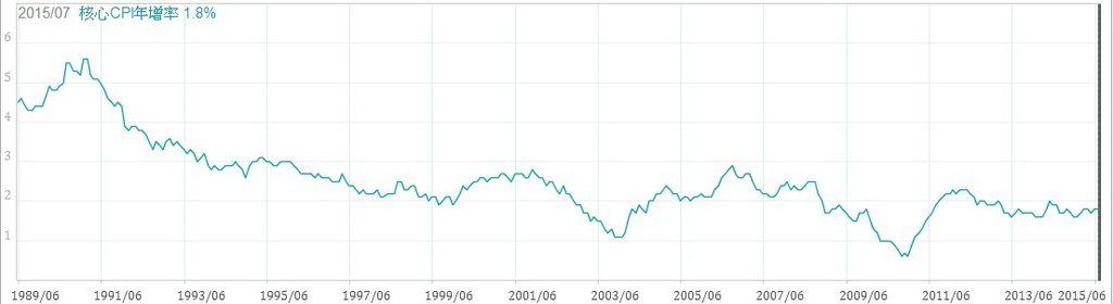 美國核心CPI年增率