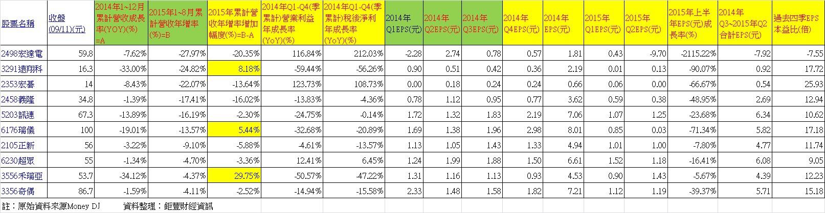 2015觀察股名單 ~ 2014年、2015年1~8月累計營收連續衰退的公司