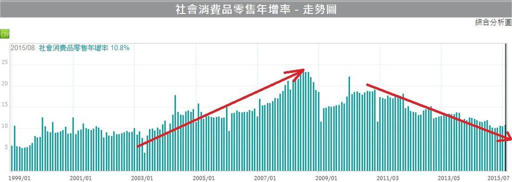 中國內需市場零售額年增率