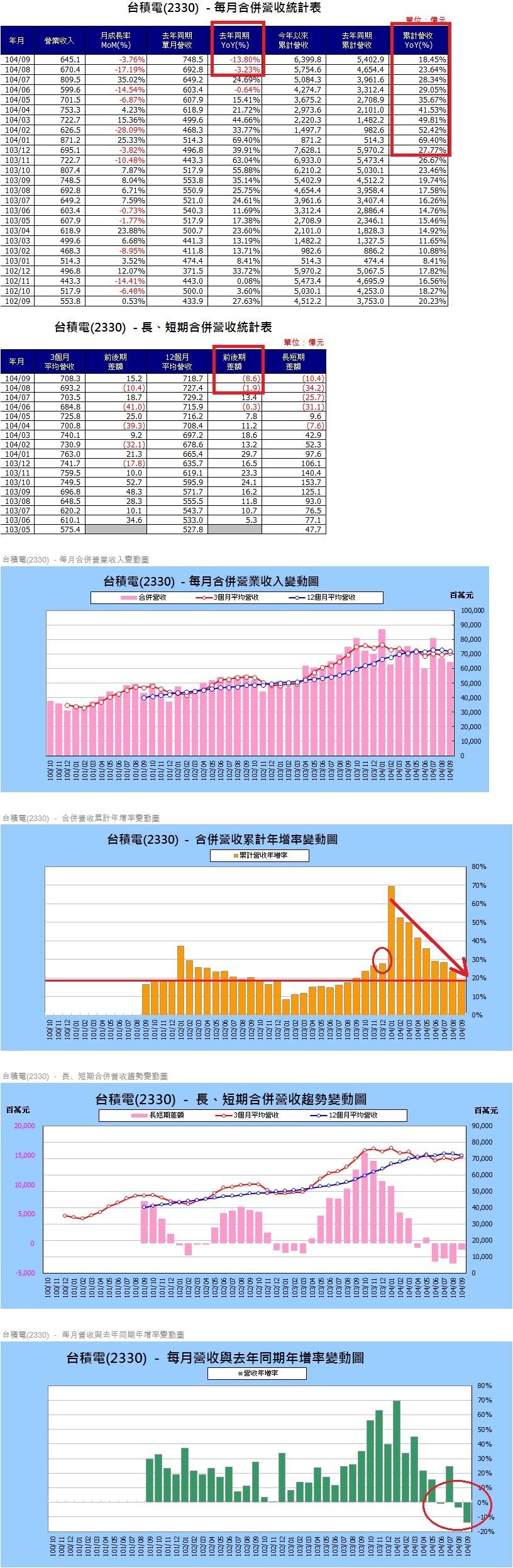 台積電(2330)各月營收圖表