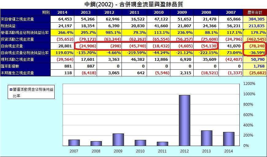 中鋼(2002)合併現金流量統計表