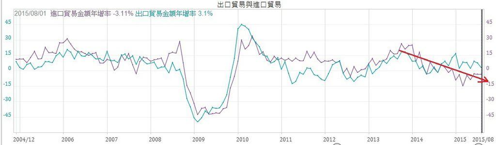 日本進出口金額年增率