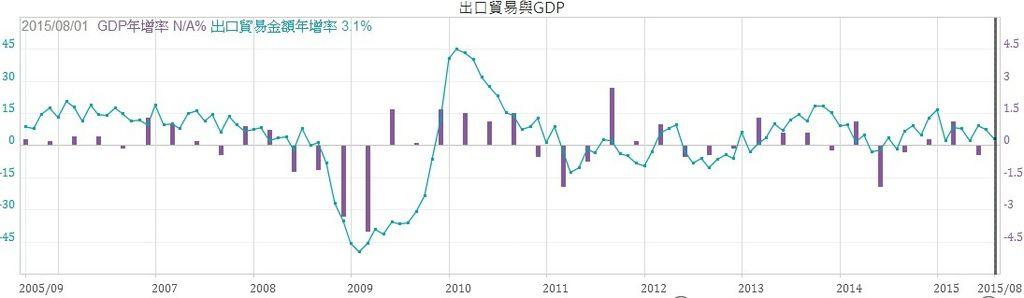 日本出口年增率與GDP年增率