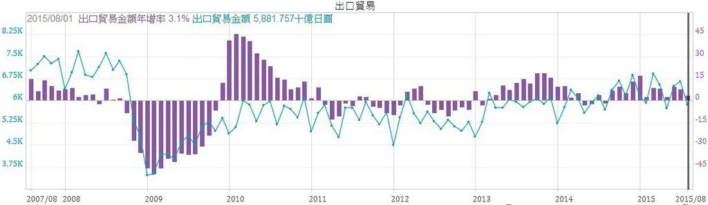 日本出口金額與年增率