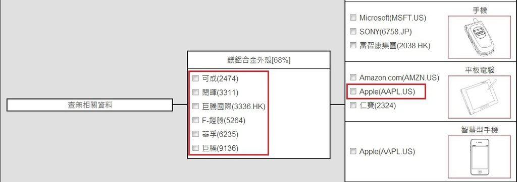 鴻準(2354)產業結構圖