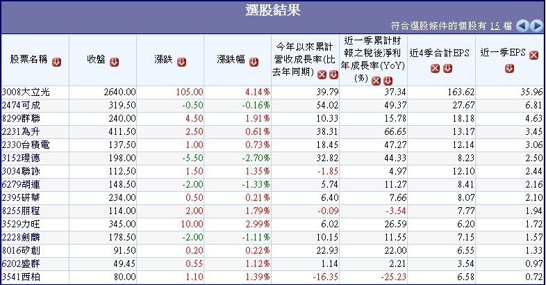 20151103長期獲利穩定高股東權益報酬率公司~1