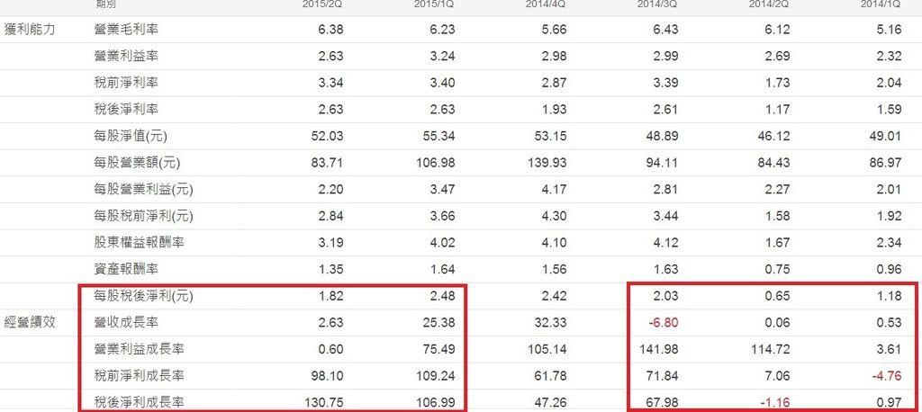 和碩(4938)單季財務比率表