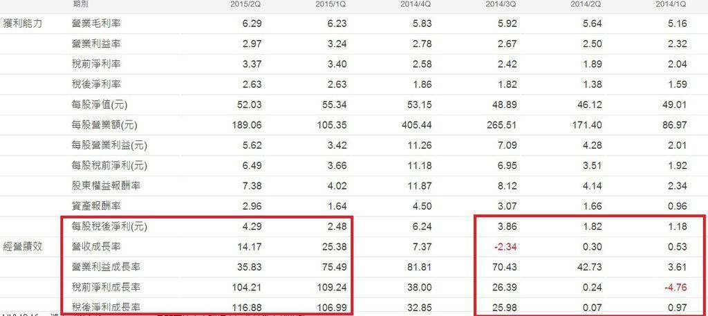 和碩(4938)季累計財務比率表