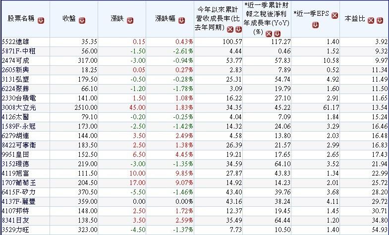 20151126過去八季高毛利率高營益率且2015年營收及獲利成長公司~1