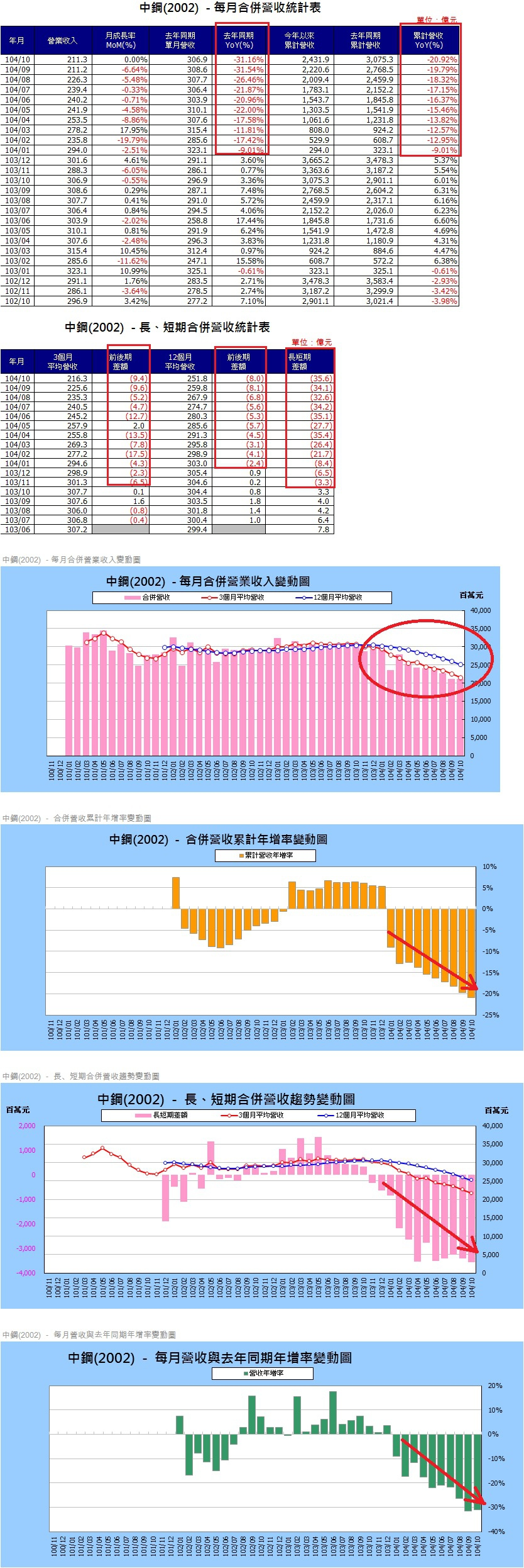 中鋼(2002)各月營收圖表