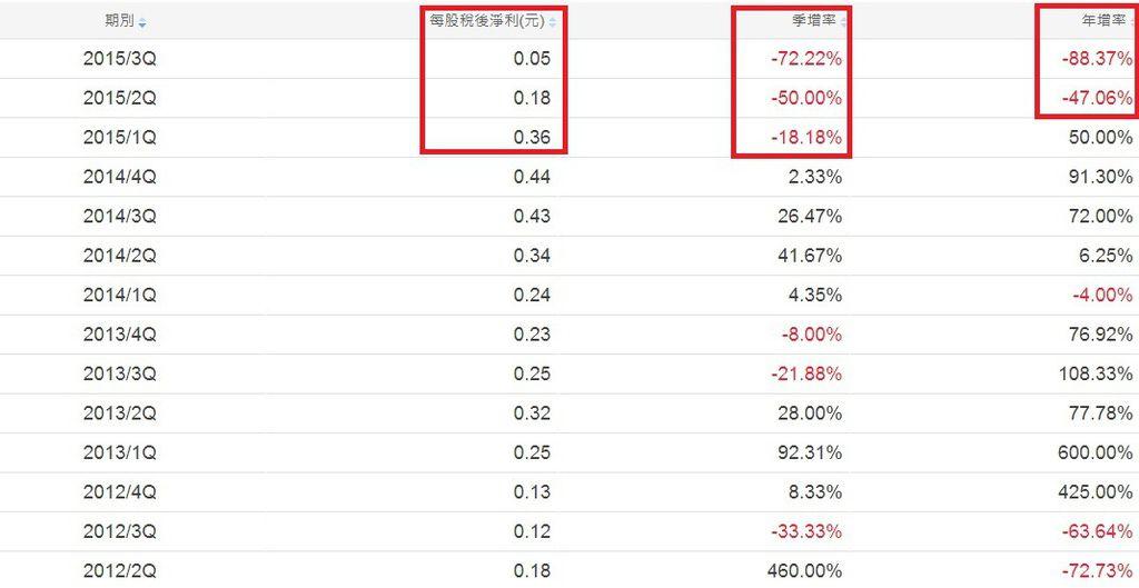中鋼(2002)單季ES成長率