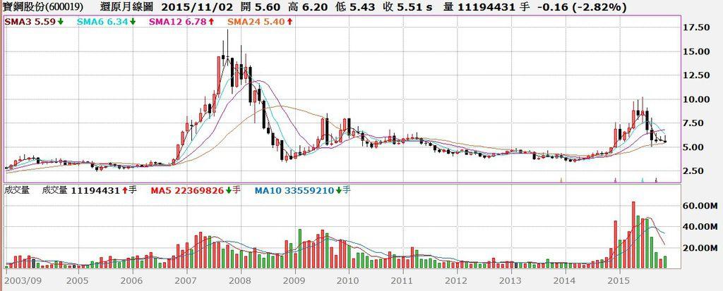 寶鋼股價還原月K線圖