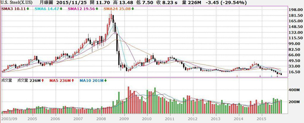 US.Steel(X.US)股價月K線圖