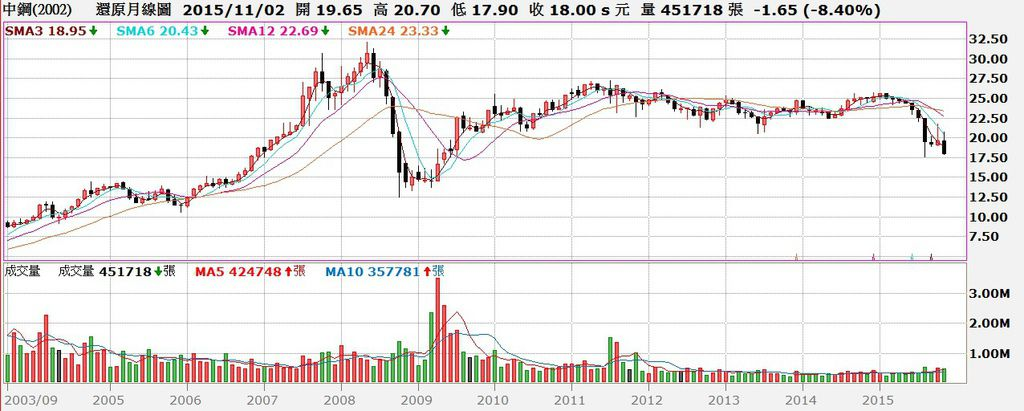 中鋼股價還原月K線圖