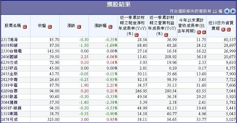 20151203過去10日外資大量買超之營收及獲利同步成公司~1