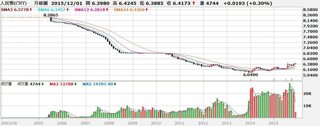 人民幣匯率月K線圖
