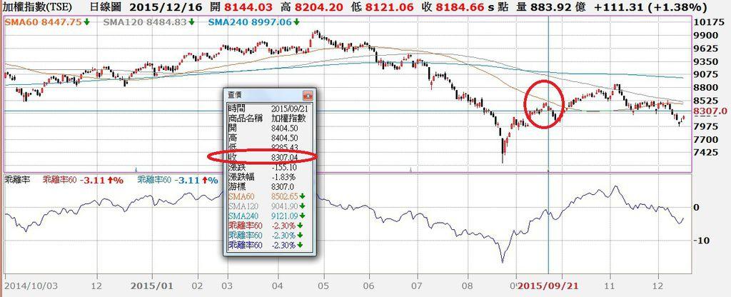 台股日K線與60日乖離率走勢對照圖 ~1