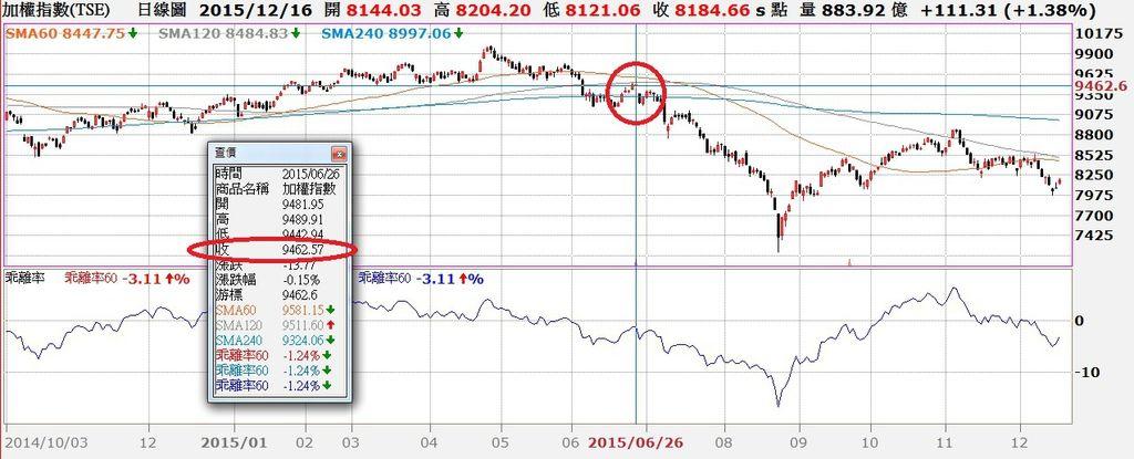 台股日K線與60日乖離率走勢對照圖 ~2