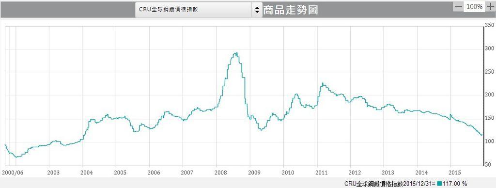 CRU全球鋼鐵價格指數
