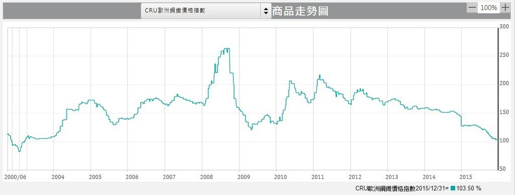 CRU歐洲鋼鐵價格指數