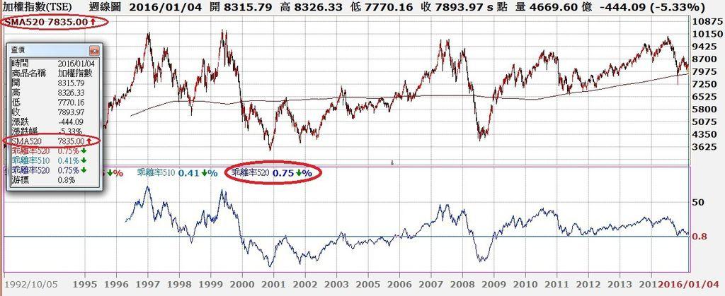 台股周K線與10年線乖離率走勢對照圖