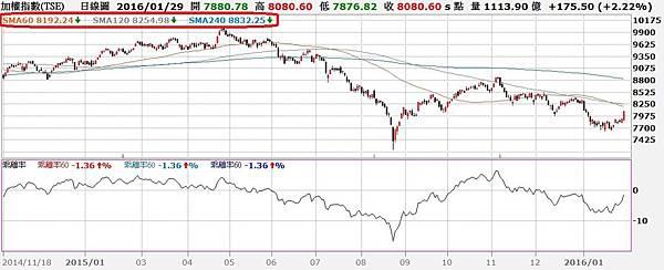 台股日K線與60日乖離率走勢對照圖