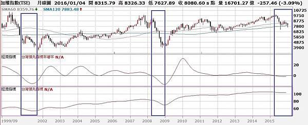 台股月K線與領先指標與領先指標年增率走勢對照圖
